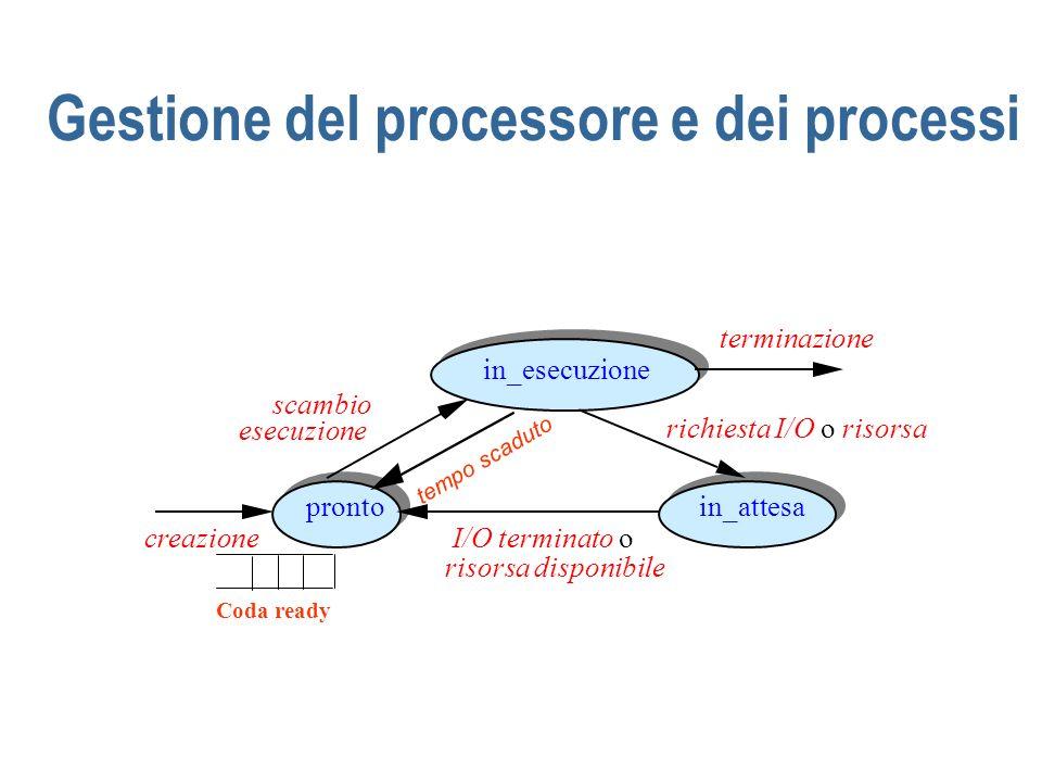 Gestione del processore e dei processi I/O terminato o risorsa disponibile in_esecuzione prontoin_attesa creazione terminazione richiesta I/O o risors