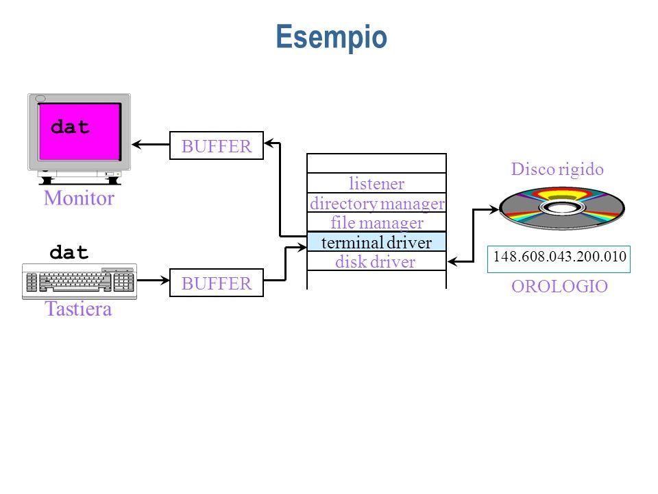 Esempio listener directory manager terminal driver disk driver file manager Disco rigido BUFFER Tastiera BUFFER Monitor 148.608.043.200.010 OROLOGIO d