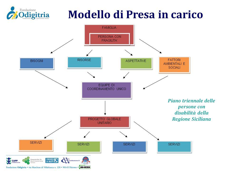 Modello di Presa in carico FAMIGLIA PERSONA CON FRAGILITA BISOGNI RISORSE ASPETTATIVE FATTORI AMBIENTALI E SOCIALI EQUIPE DI COORDINAMENTO UNICO PROGE