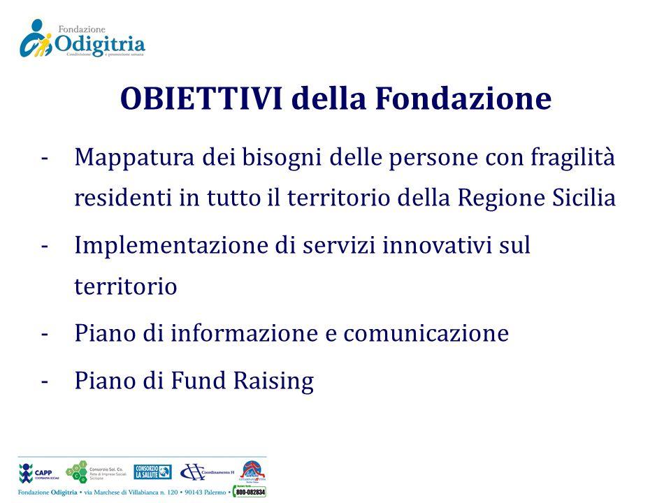 OBIETTIVI della Fondazione -Mappatura dei bisogni delle persone con fragilità residenti in tutto il territorio della Regione Sicilia -Implementazione