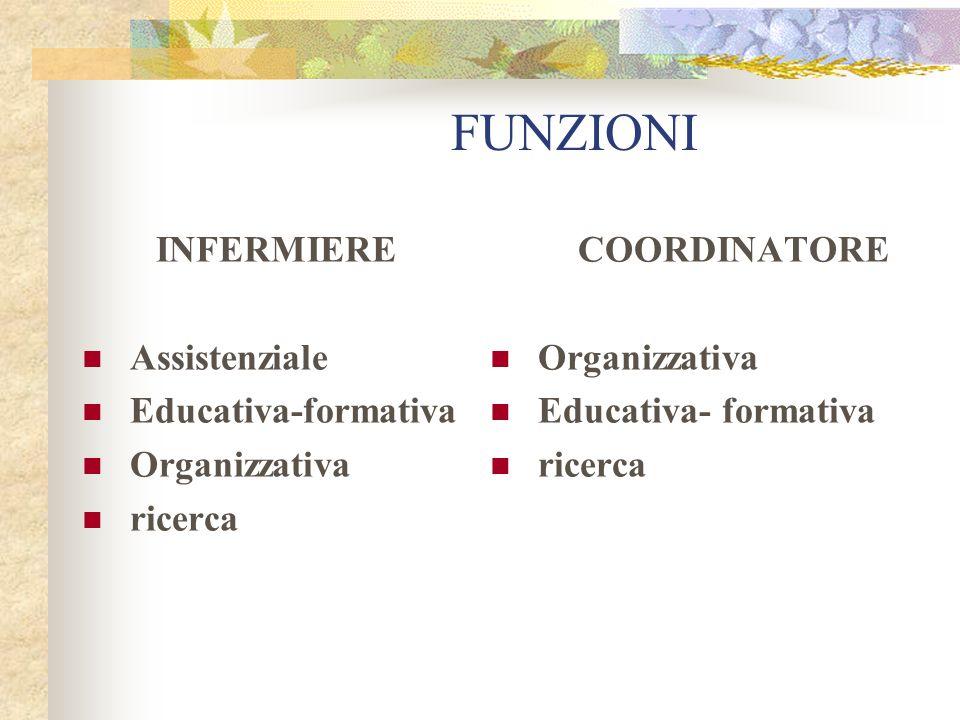 FUNZIONI INFERMIERE Assistenziale Educativa-formativa Organizzativa ricerca COORDINATORE Organizzativa Educativa- formativa ricerca