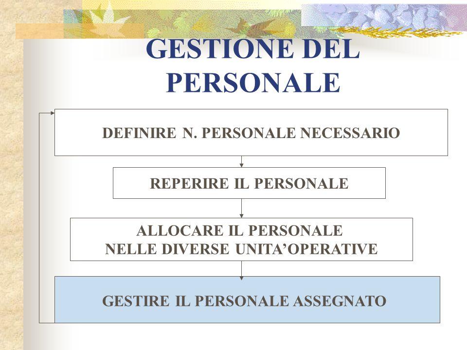 GESTIONE DEL PERSONALE DEFINIRE N. PERSONALE NECESSARIO REPERIRE IL PERSONALE ALLOCARE IL PERSONALE NELLE DIVERSE UNITAOPERATIVE GESTIRE IL PERSONALE