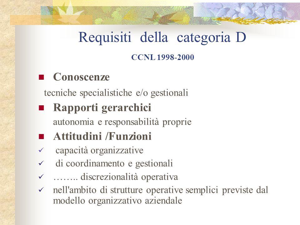 Requisiti della categoria D CCNL 1998-2000 Conoscenze tecniche specialistiche e/o gestionali Rapporti gerarchici autonomia e responsabilità proprie At