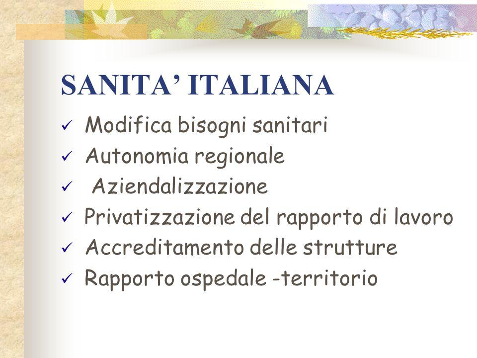 SANITA ITALIANA Modifica bisogni sanitari Autonomia regionale Aziendalizzazione Privatizzazione del rapporto di lavoro Accreditamento delle strutture