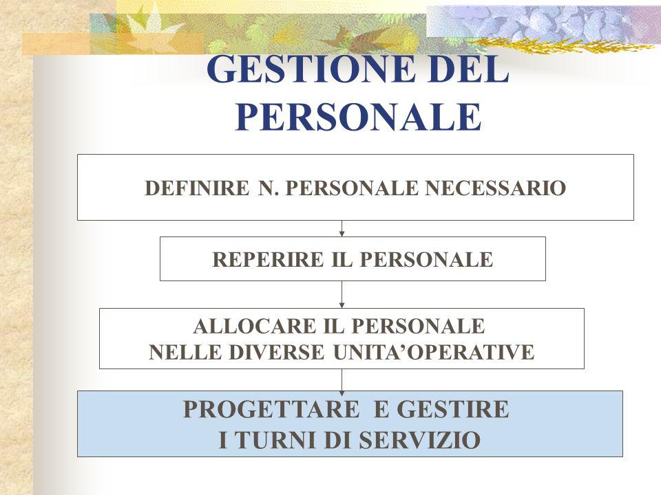 GESTIONE DEL PERSONALE DEFINIRE N. PERSONALE NECESSARIO REPERIRE IL PERSONALE ALLOCARE IL PERSONALE NELLE DIVERSE UNITAOPERATIVE PROGETTARE E GESTIRE