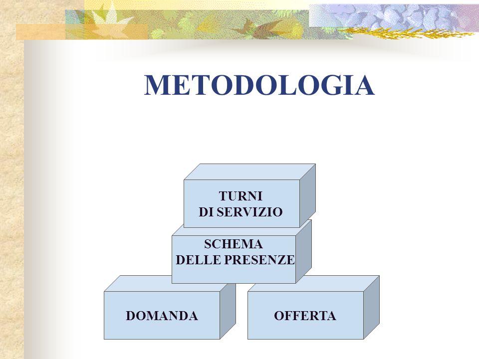 METODOLOGIA DOMANDAOFFERTA SCHEMA DELLE PRESENZE TURNI DI SERVIZIO