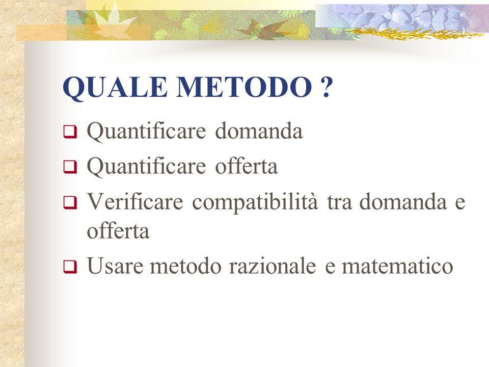 QUALE METODO ? Quantificare domanda Quantificare offerta Verificare compatibilità tra domanda e offerta Usare metodo razionale e matematico