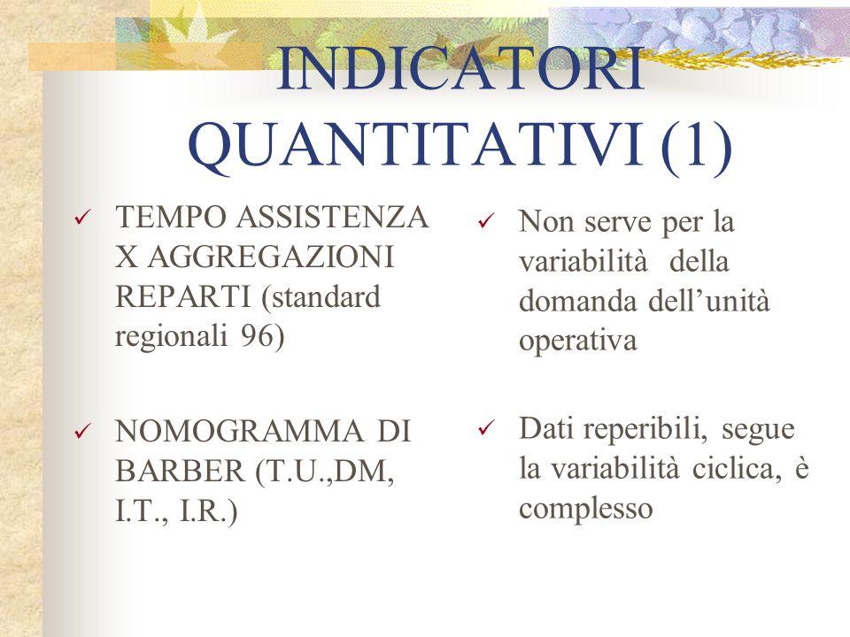 INDICATORI QUANTITATIVI (1) TEMPO ASSISTENZA X AGGREGAZIONI REPARTI (standard regionali 96) NOMOGRAMMA DI BARBER (T.U.,DM, I.T., I.R.) Non serve per l