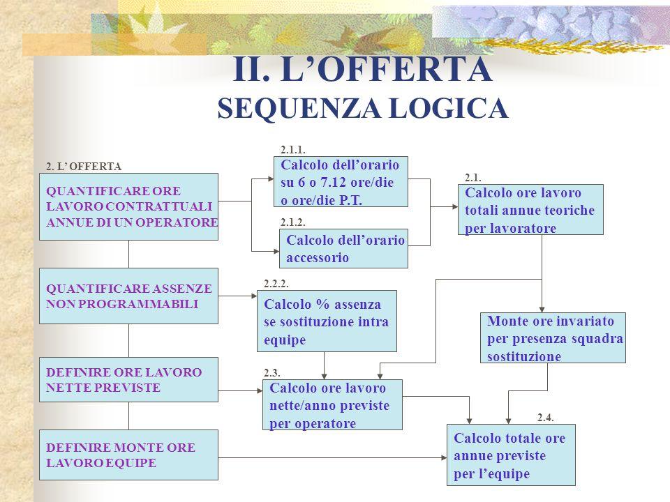 II. LOFFERTA SEQUENZA LOGICA QUANTIFICARE ORE LAVORO CONTRATTUALI ANNUE DI UN OPERATORE Calcolo dellorario su 6 o 7.12 ore/die o ore/die P.T. Calcolo