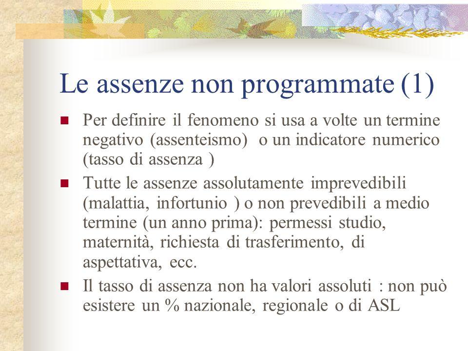 Le assenze non programmate (1) Per definire il fenomeno si usa a volte un termine negativo (assenteismo) o un indicatore numerico (tasso di assenza )