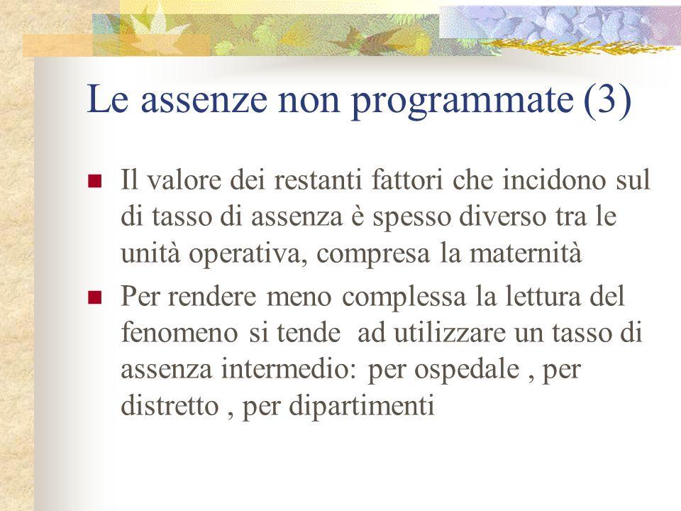 Le assenze non programmate (3) Il valore dei restanti fattori che incidono sul di tasso di assenza è spesso diverso tra le unità operativa, compresa l