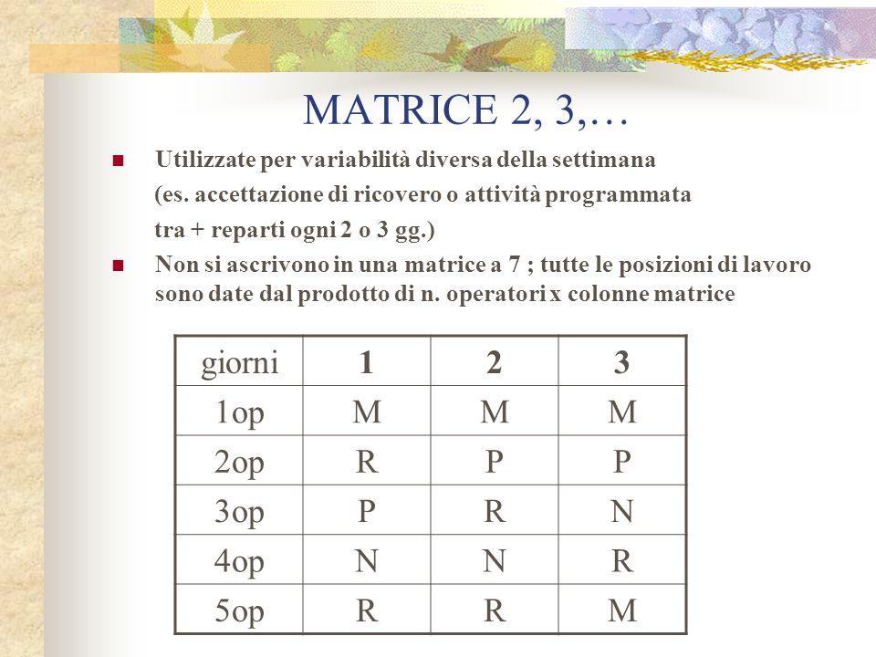 MATRICE 2, 3,… Utilizzate per variabilità diversa della settimana (es. accettazione di ricovero o attività programmata tra + reparti ogni 2 o 3 gg.) N