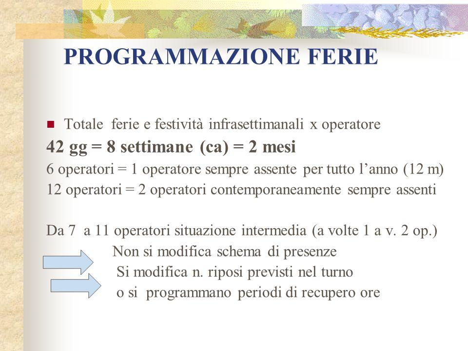 PROGRAMMAZIONE FERIE Totale ferie e festività infrasettimanali x operatore 42 gg = 8 settimane (ca) = 2 mesi 6 operatori = 1 operatore sempre assente