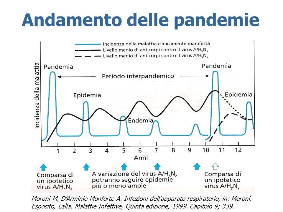 Andamento delle pandemie Moroni M, DArminio Monforte A. Infezioni dellapparato respiratorio, in: Moroni, Esposito, Lalla. Malattie Infettive, Quinta e