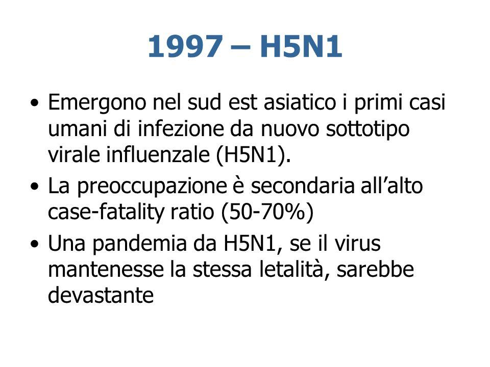 1997 – H5N1 Emergono nel sud est asiatico i primi casi umani di infezione da nuovo sottotipo virale influenzale (H5N1). La preoccupazione è secondaria