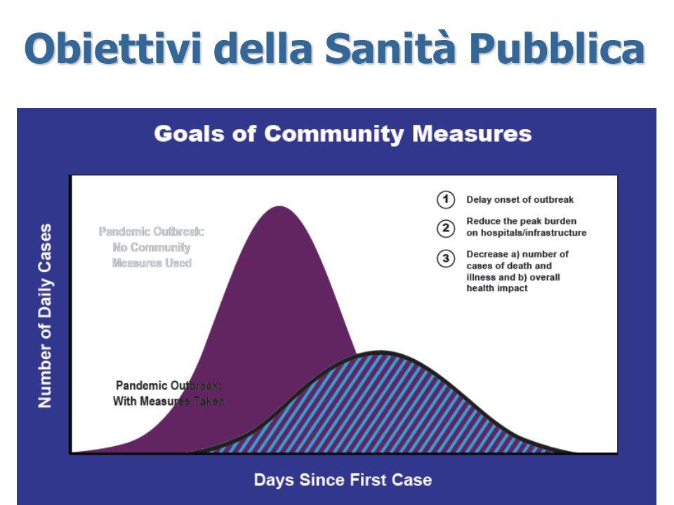 Obiettivi della Sanità Pubblica