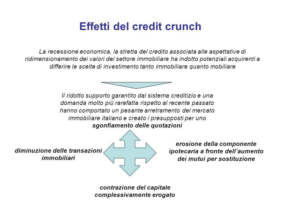 Effetti del credit crunch La recessione economica, la stretta del credito associata alle aspettative di ridimensionamento dei valori del settore immob