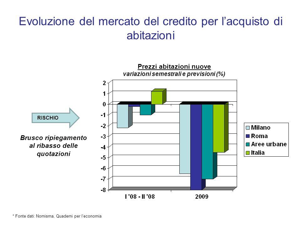Evoluzione del mercato del credito per lacquisto di abitazioni Brusco ripiegamento al ribasso delle quotazioni RISCHIO * Fonte dati: Nomisma, Quaderni
