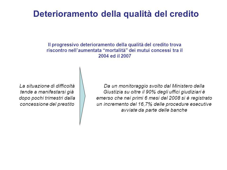 Deterioramento della qualità del credito Il progressivo deterioramento della qualità del credito trova riscontro nellaumentata mortalità dei mutui con