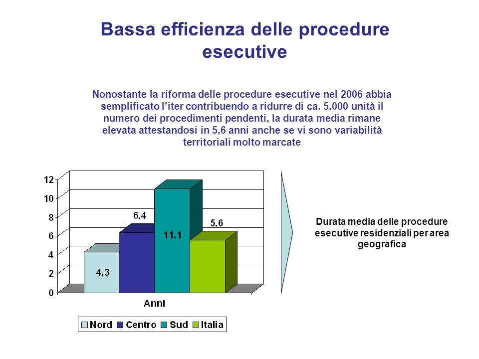 Bassa efficienza delle procedure esecutive Nonostante la riforma delle procedure esecutive nel 2006 abbia semplificato liter contribuendo a ridurre di