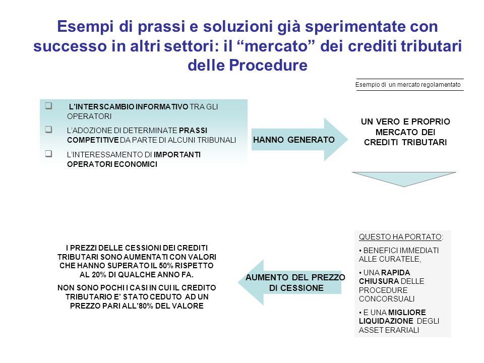 Esempi di prassi e soluzioni già sperimentate con successo in altri settori: il mercato dei crediti tributari delle Procedure LINTERSCAMBIO INFORMATIV