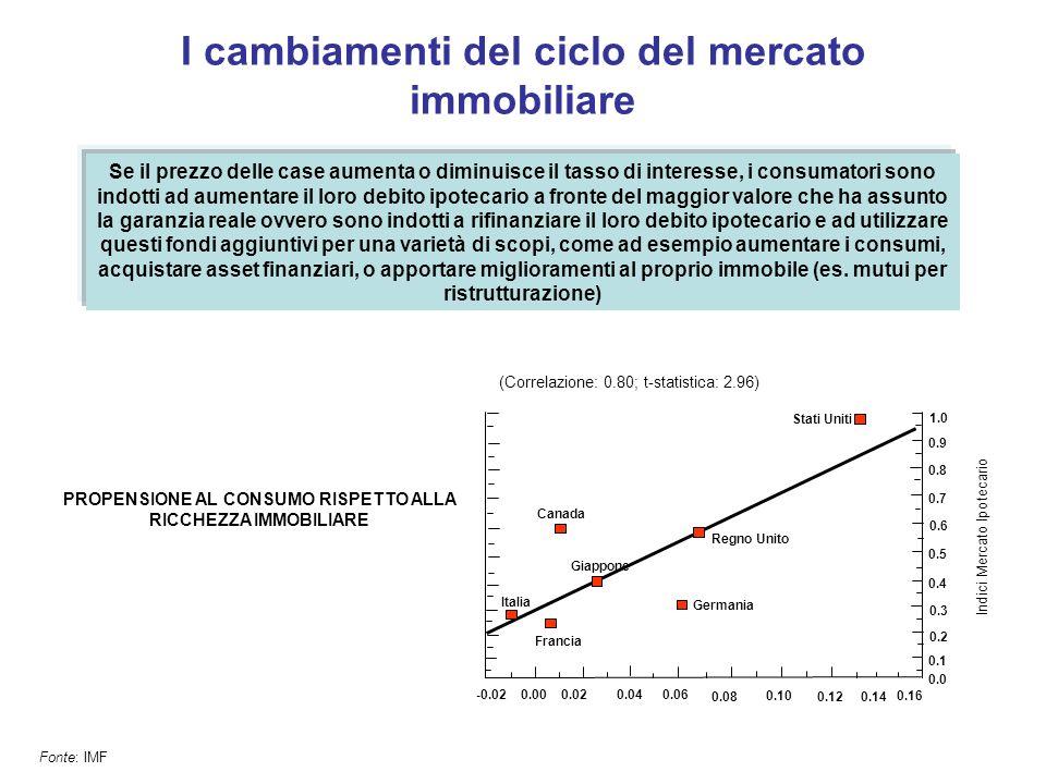I cambiamenti del ciclo del mercato immobiliare Fonte: IMF Se il prezzo delle case aumenta o diminuisce il tasso di interesse, i consumatori sono indo