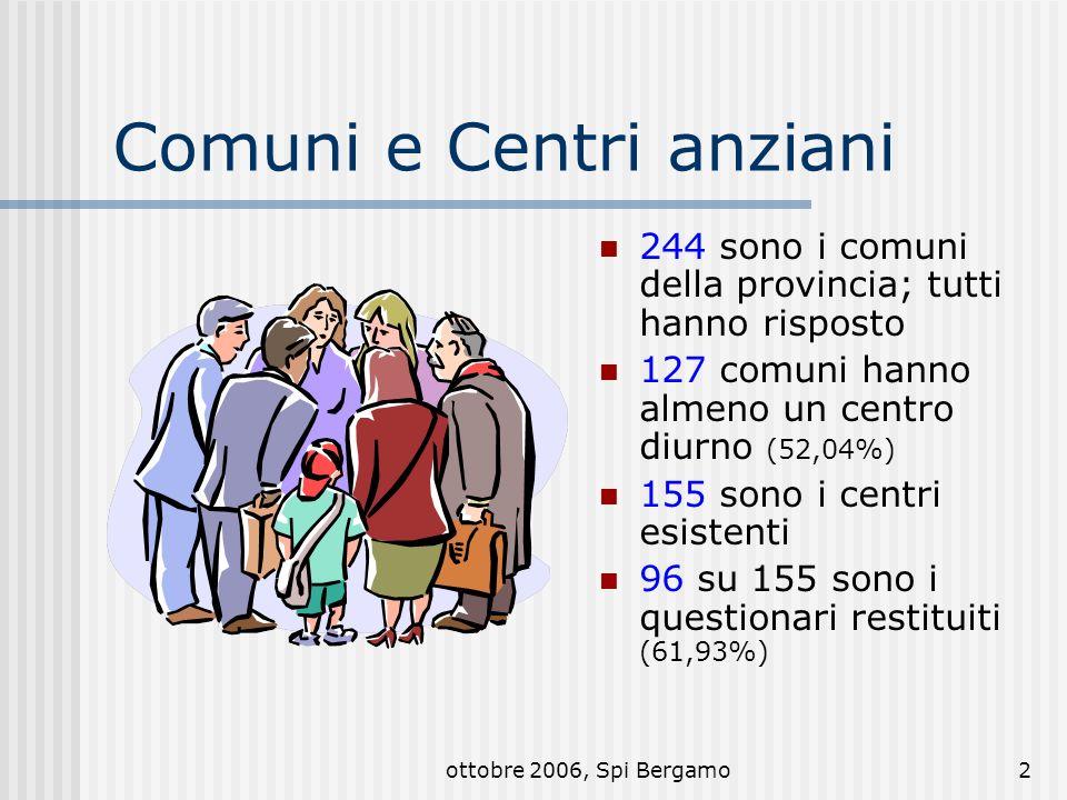 ottobre 2006, Spi Bergamo3 I nodi ci sono, ma la rete va fatta funzionare 244 comuni 127 comuni con centri per anziani 198 comuni con sad 59 r.s.a 16 centri diurni integrati 155 centri per anziani La popolazione dai 60 anni in su è di 227.198 unità