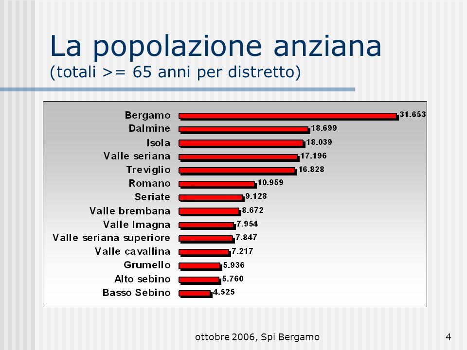 ottobre 2006, Spi Bergamo15 Funzionamento dei centri Gestione 68 autogestito 12 comunale 71 con statuto Proprietà 75 comune 7 parrocchia 3 privati 1 associazione Fonti di finanziamento 44 autonome 42 comunali 38 quote iscritti 7 privati (contributi) 4 altre fonti Utilizzo dei locali 69 gratuito 10 convenzioni, comodato 8 affitto