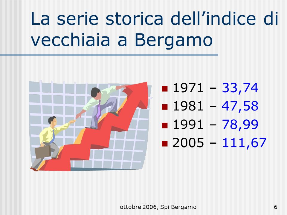 ottobre 2006, Spi Bergamo6 La serie storica dellindice di vecchiaia a Bergamo 1971 – 33,74 1981 – 47,58 1991 – 78,99 2005 – 111,67