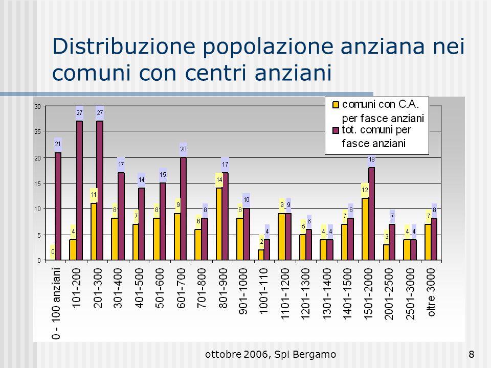 ottobre 2006, Spi Bergamo9 Caratteristiche generali dei centri 21 con ambulatorio 66 con bar 11 con biblioteca 31 con bocce 23 con cucina 14 con palestra 28 con parco 38 con spazio allaperto 59 con sale polivalenti 71 in centro 21 in periferia
