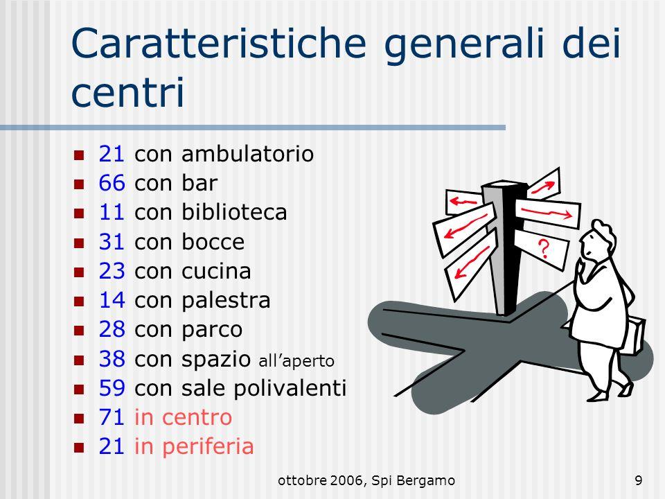 ottobre 2006, Spi Bergamo10 La frequenza femminile nei centri In 26 centri prevale la presenza di donne (27%), 1 centro pareggia, gli altri 69 sono frequentati in prevalenza da maschi Dei 26 centri al femminile 21 si collocano nella fascia fino a 35 frequentanti al giorno, e 5 i tra 50 e 150