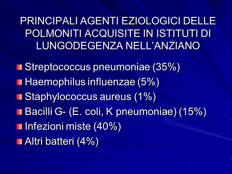 PRINCIPALI AGENTI EZIOLOGICI DELLE POLMONITI ACQUISITE IN ISTITUTI DI LUNGODEGENZA NELLANZIANO Streptococcus pneumoniae (35%) Haemophilus influenzae (