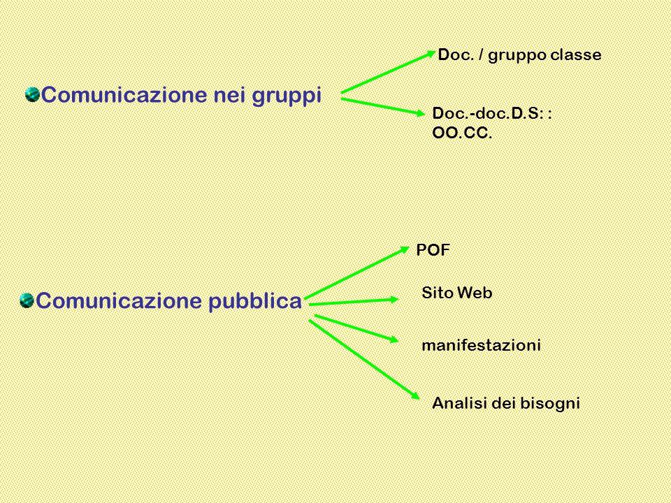 CAMPO DI APPLICAZIONE La procedura si applica a tutti gli operatori interni della scuola per realizzare coerenza tra comunicazione interna ed esterna.