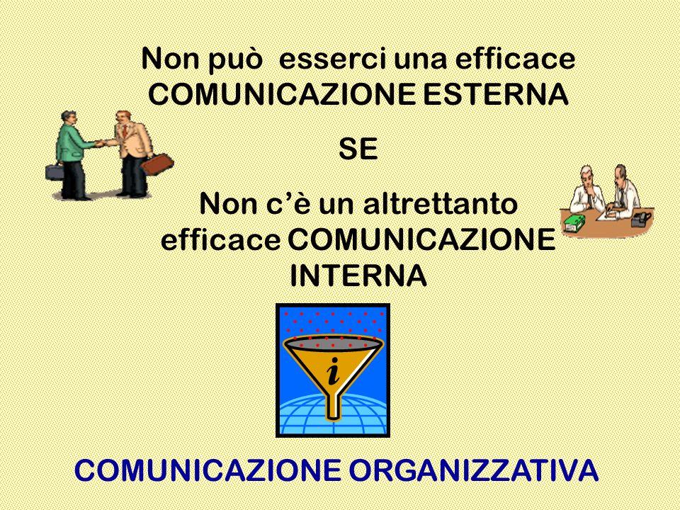 Non può esserci una efficace COMUNICAZIONE ESTERNA SE Non cè un altrettanto efficace COMUNICAZIONE INTERNA COMUNICAZIONE ORGANIZZATIVA