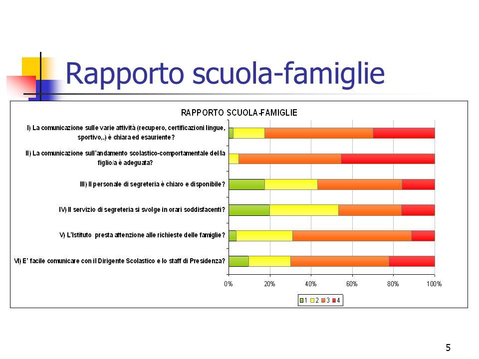 5 Rapporto scuola-famiglie