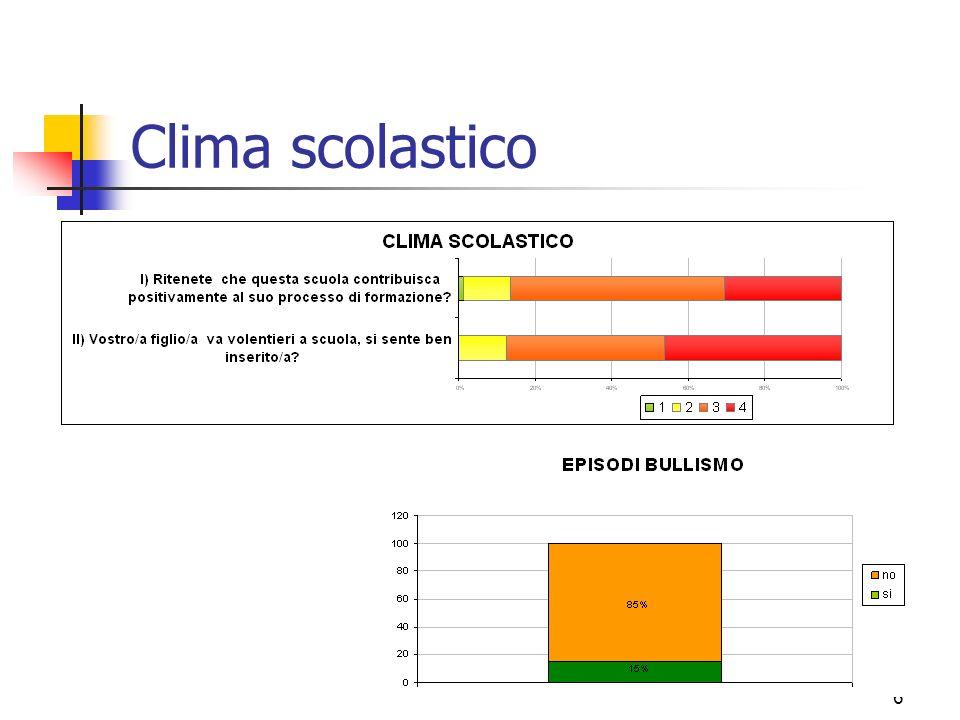 6 Clima scolastico