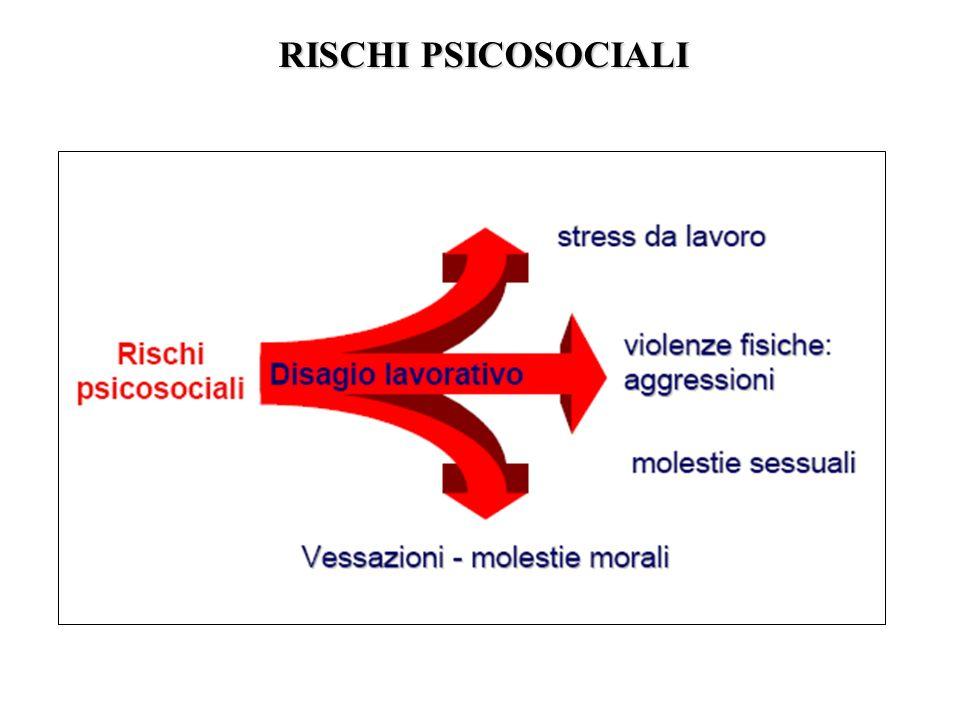 RISCHI PSICOSOCIALI RISCHI PSICOSOCIALI
