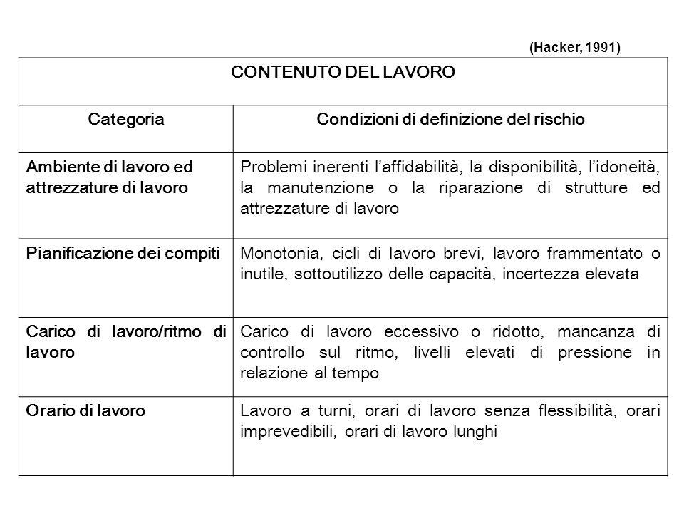 CONTENUTO DEL LAVORO CategoriaCondizioni di definizione del rischio Ambiente di lavoro ed attrezzature di lavoro Problemi inerenti laffidabilità, la d