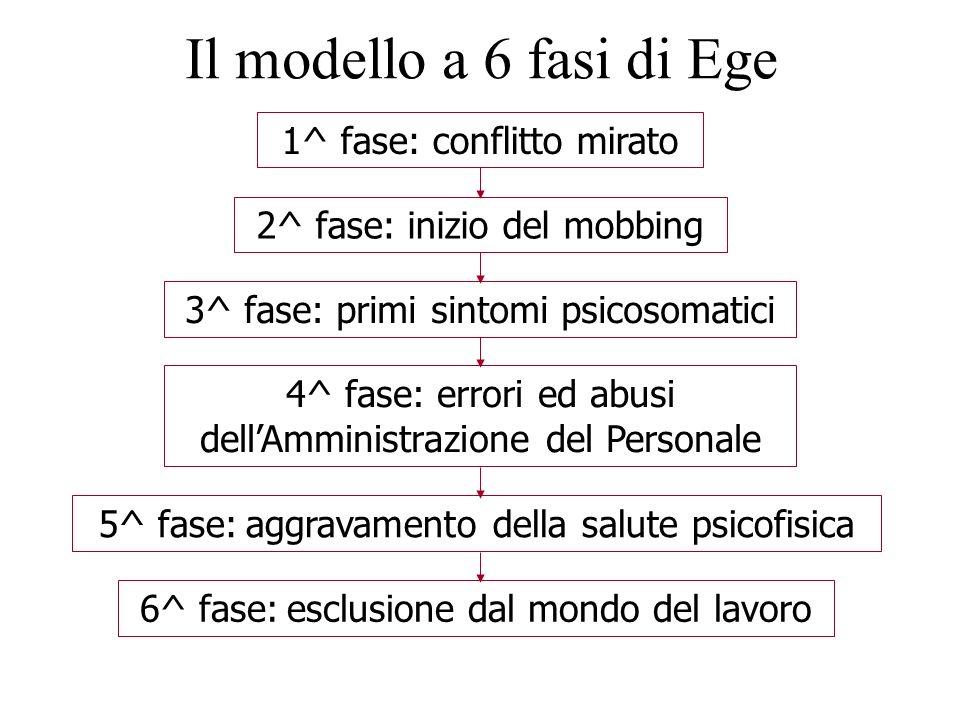 Il modello a 6 fasi di Ege 1^ fase: conflitto mirato 2^ fase: inizio del mobbing 3^ fase: primi sintomi psicosomatici 4^ fase: errori ed abusi dellAmm