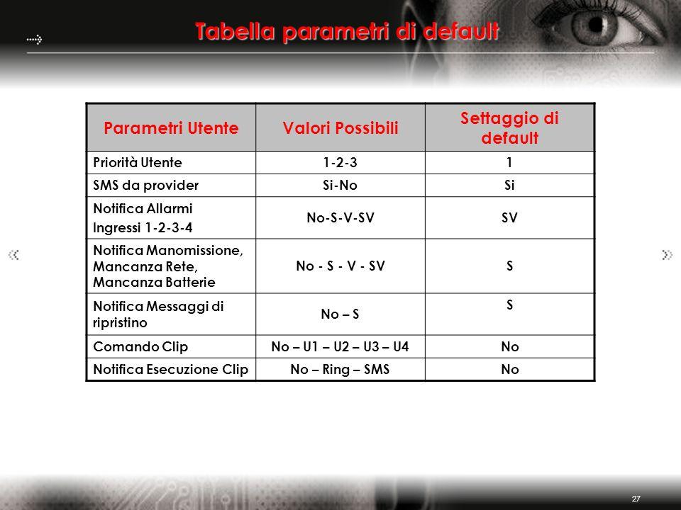 27 Tabella parametri di default Parametri UtenteValori Possibili Settaggio di default Priorità Utente1-2-31 SMS da providerSi-NoSi Notifica Allarmi In