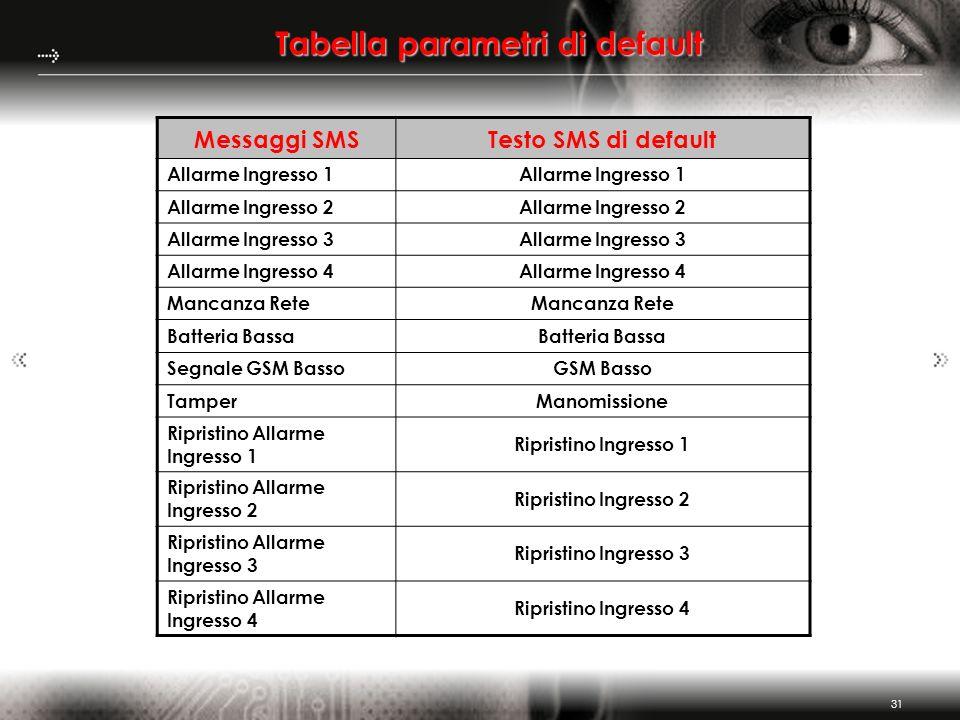 31 Tabella parametri di default Messaggi SMSTesto SMS di default Allarme Ingresso 1 Allarme Ingresso 2 Allarme Ingresso 3 Allarme Ingresso 4 Mancanza