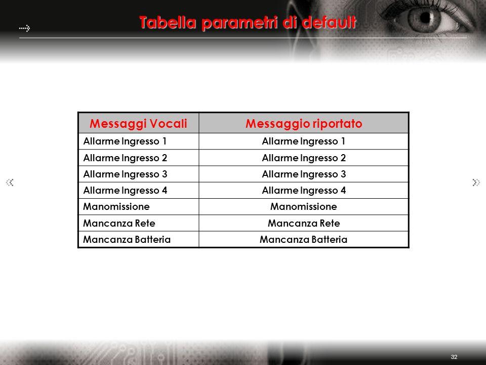 32 Tabella parametri di default Messaggi VocaliMessaggio riportato Allarme Ingresso 1 Allarme Ingresso 2 Allarme Ingresso 3 Allarme Ingresso 4 Manomis