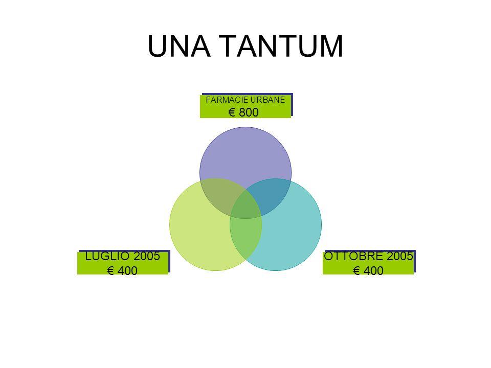 UNA TANTUM FARMACIE URBANE 800 OTTOBRE 2005 400 LUGLIO 2005 400
