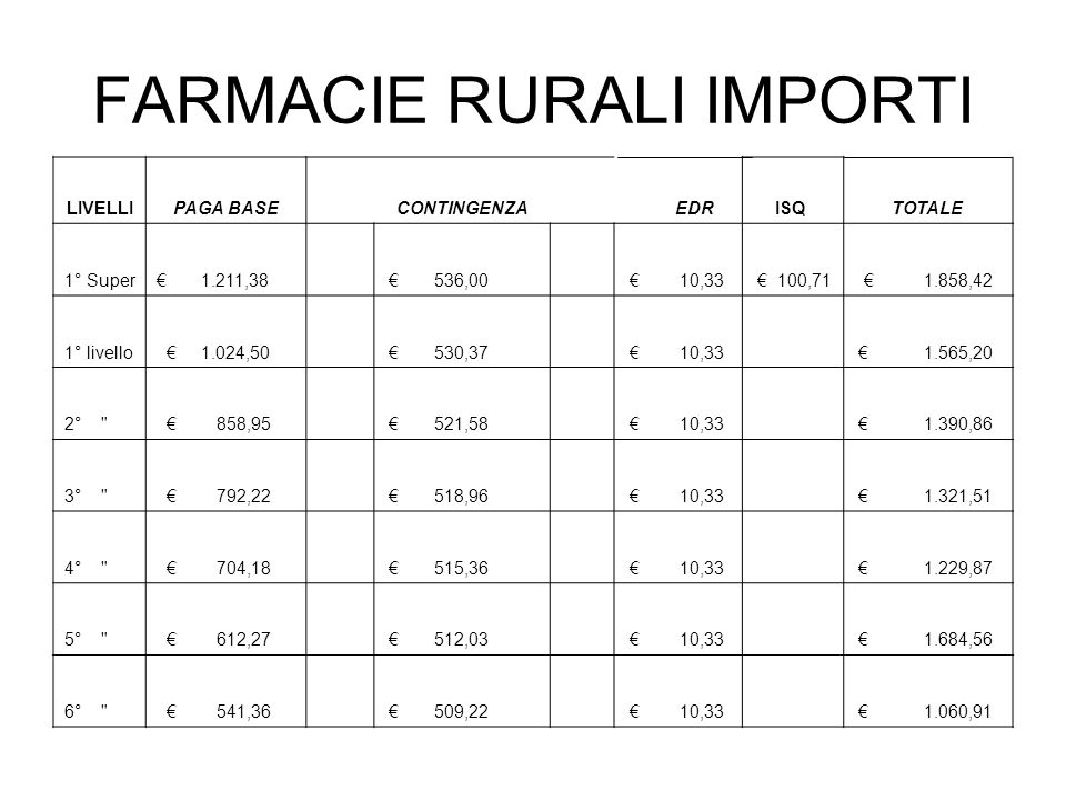FARMACIE RURALI IMPORTI LIVELLIPAGA BASE CONTINGENZA EDR ISQ TOTALE 1° Super 1.211,38 536,00 10,33 100, ,42 1° livello 1.024,50 530,37 10, ,20 2° 858,95 521,58 10, ,86 3° 792,22 518,96 10, ,51 4° 704,18 515,36 10, ,87 5° 612,27 512,03 10, ,56 6° 541,36 509,22 10, ,91