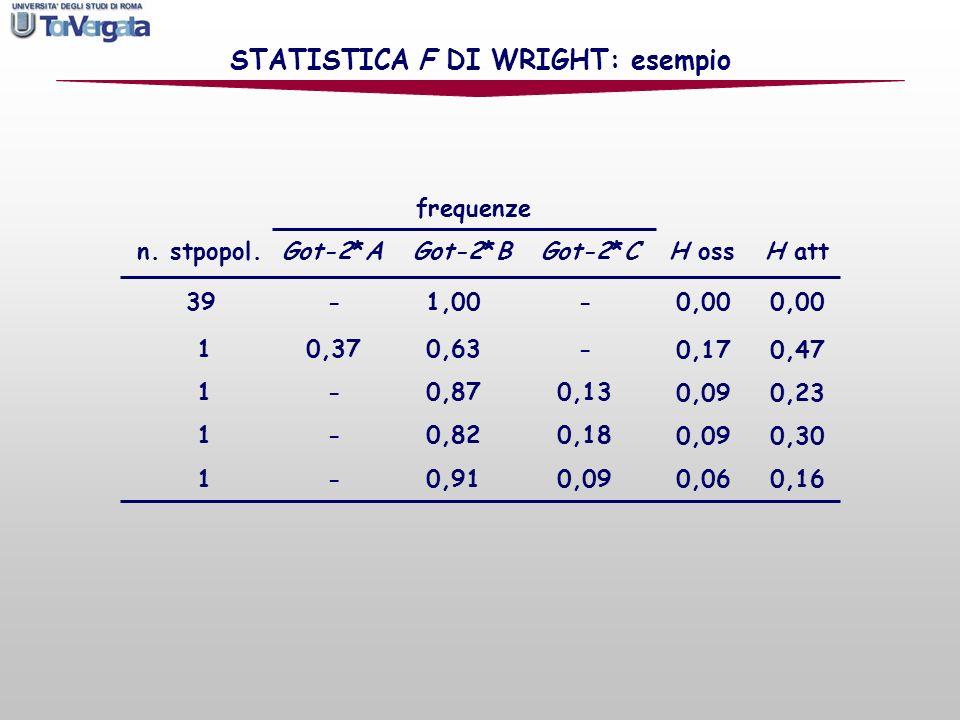 frequenze n. stpopol. Got-2*A Got-2*B Got-2*C H oss H att 39 - 1,00 - 10,37 0,63 - 1 - 0,87 0,13 1 - 0,82 0,18 1 - 0,91 0,09 STATISTICA F DI WRIGHT: e