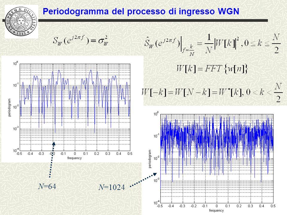 N=64 N=1024 Periodogramma del processo di ingresso WGN