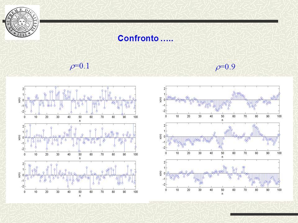 Confronto ….. =0.1 =0.9