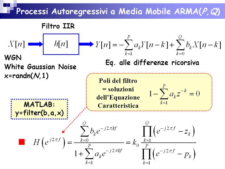 14 Processi Autoregressivi a Media Mobile ARMA(P,Q) Eq. alle differenze ricorsiva MATLAB: y=filter(b,a,x) Poli del filtro = soluzioni dellEquazione Ca