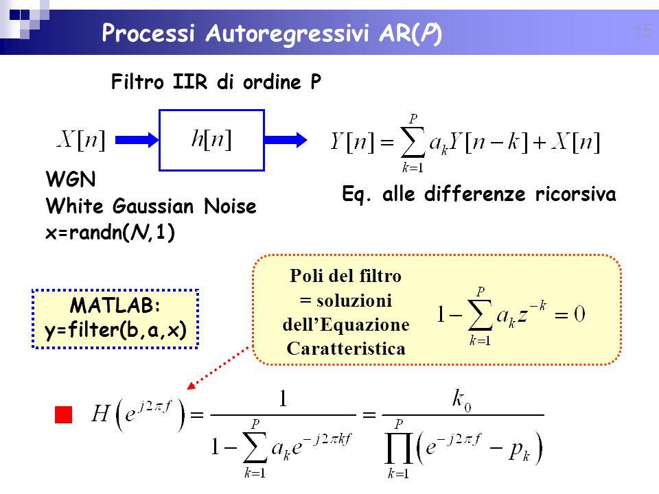 15 Processi Autoregressivi AR(P) Eq. alle differenze ricorsiva MATLAB: y=filter(b,a,x) Poli del filtro = soluzioni dellEquazione Caratteristica WGN Wh