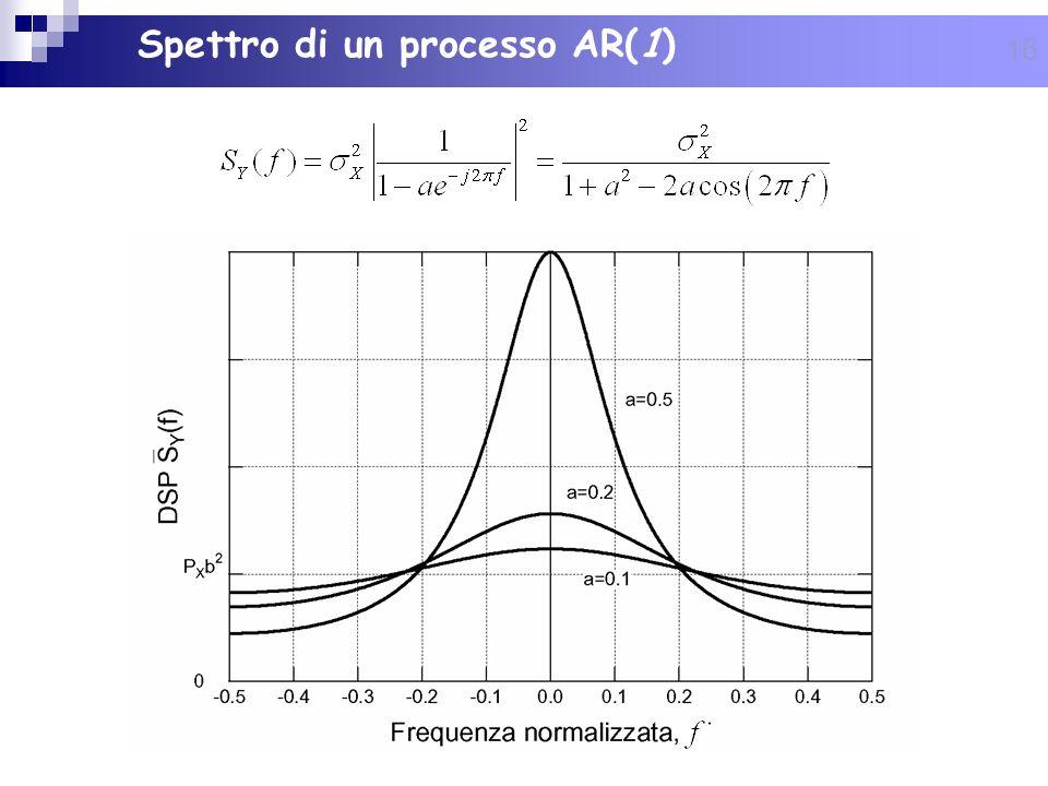 16 Spettro di un processo AR(1)